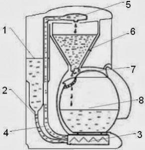 1 - резервуар воды 2 - трубка 3 - нагревательный элемент 4 - выпускные трубки 5 - отверстие для капель воды 6 - заварной узел 7 - отверстие для выхода готового кофе 8 - стеклянный сосуд 0