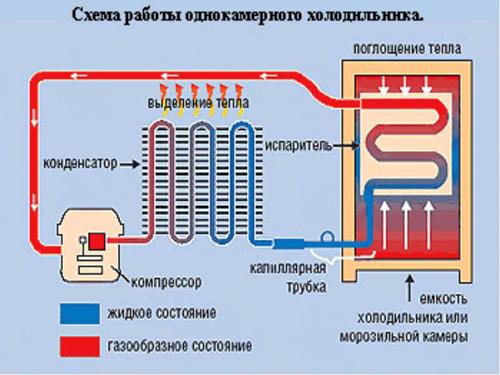 Низкотемпературный холодильник своими руками