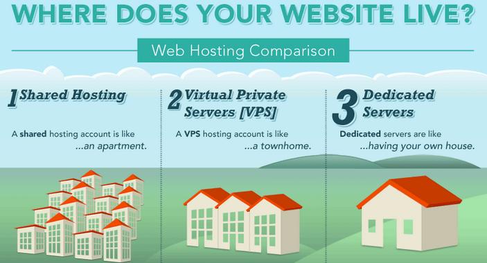 Как выбрать VPS-сервер для сайта и не ошибиться: ключевые параметры