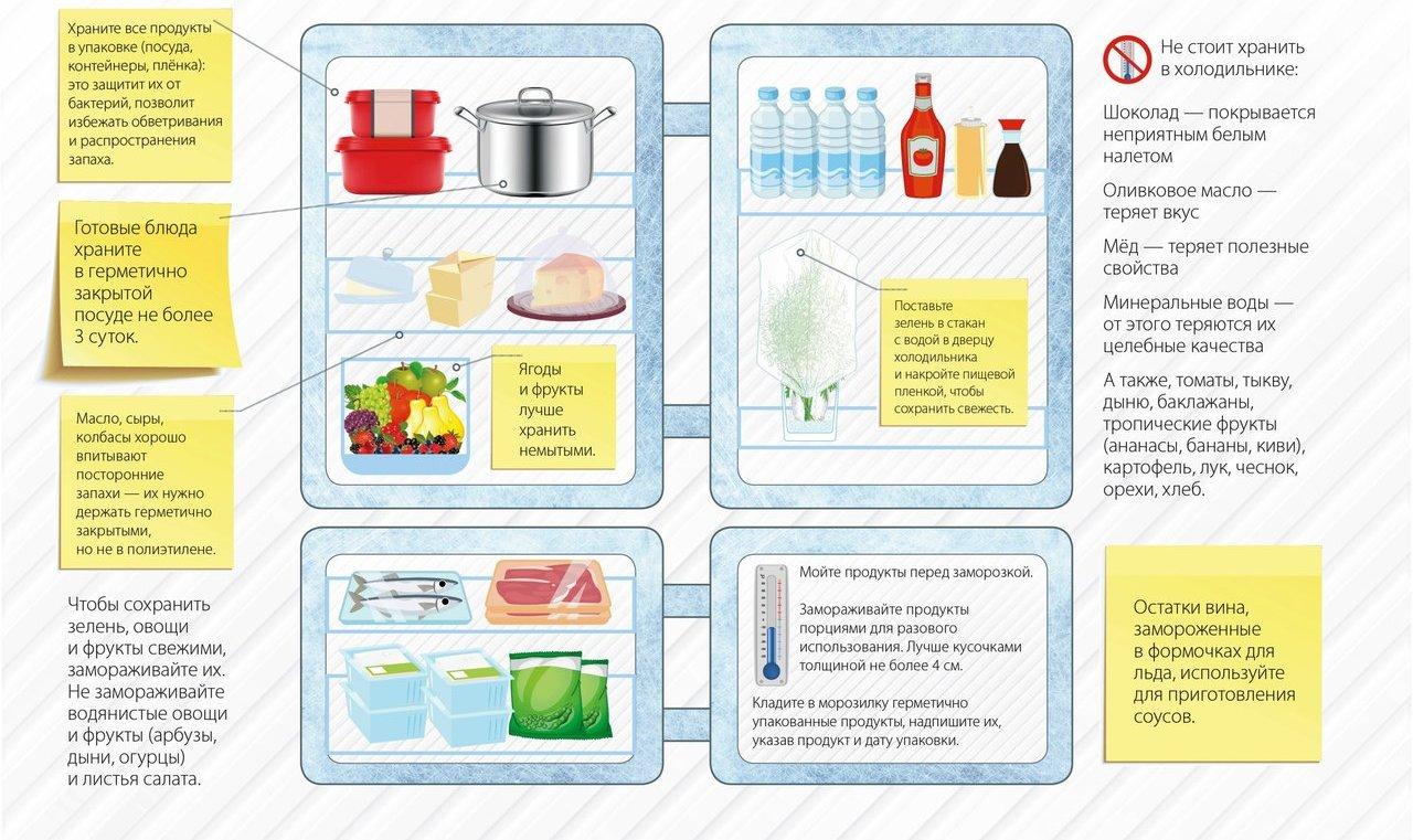 Срок годности мороженого и температура, при которой оно должно храниться