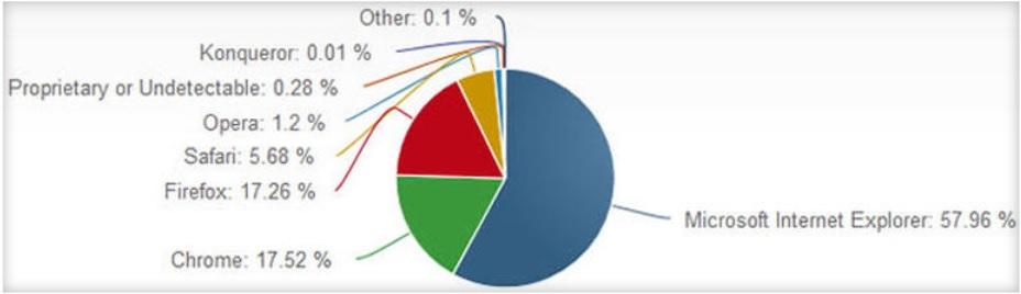 В битве браузеров лидирует Internet Explorer. Chrome на втором месте