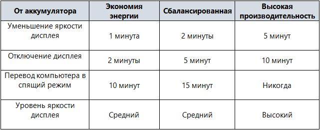 Рекомендации по настройке параметров электропитания при работе от батареи