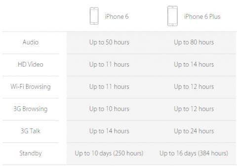 iphone 6 и iphone 6 plus время работы аккумулятора