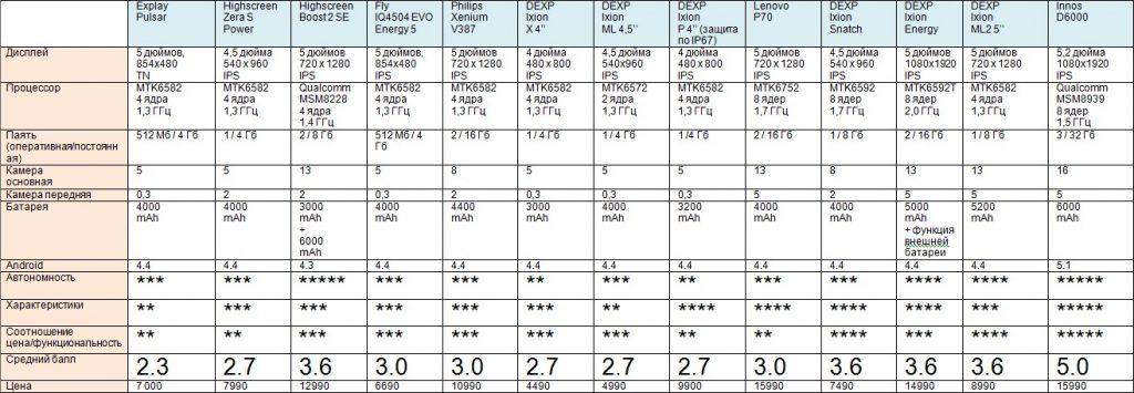 рейтинг смартфонов с мощным аккумулятором