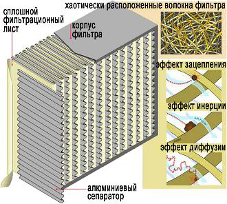 HEPA фильтры для пылесоса