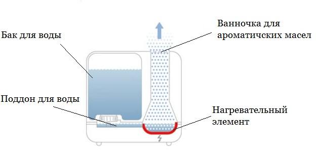 Как выбрать увлажнитель воздуха: помогаем определиться с критериями